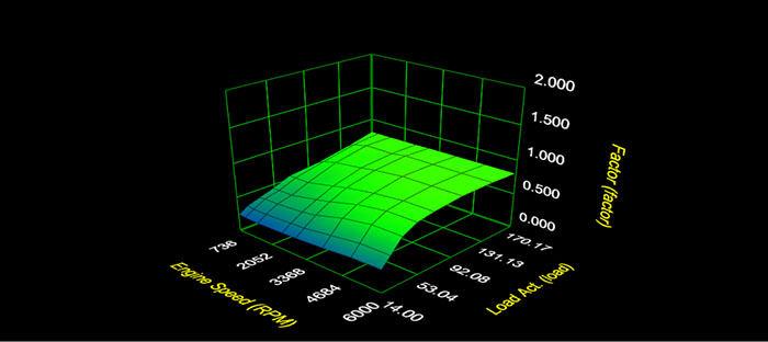 اثر جداول ریمپ ecu چیست ؟
